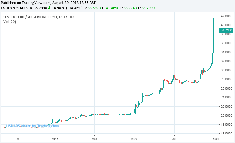 Argentine Peso Descends into Abyss Despite Show-stopping ...