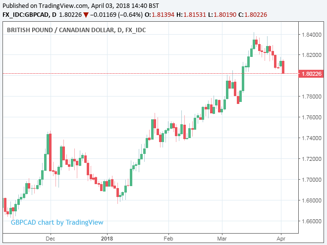 The Us Dollar In 2018 By More Than 6 Against Pound And Nearly 5 Relative To Euro It Could Convert These Losses Into A 7 Gain If Negotiators