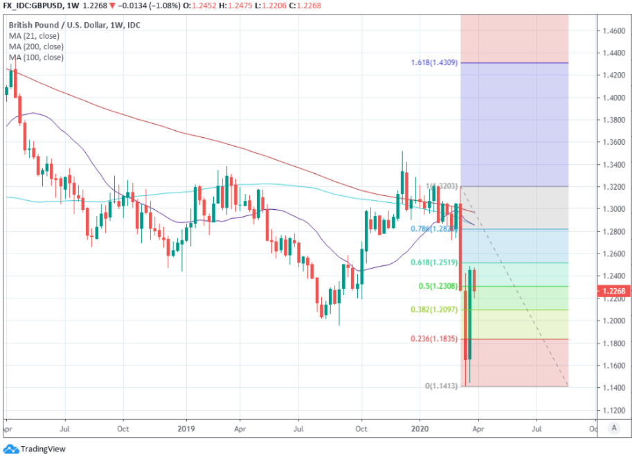 Best forex pairs to trade june 26 2020