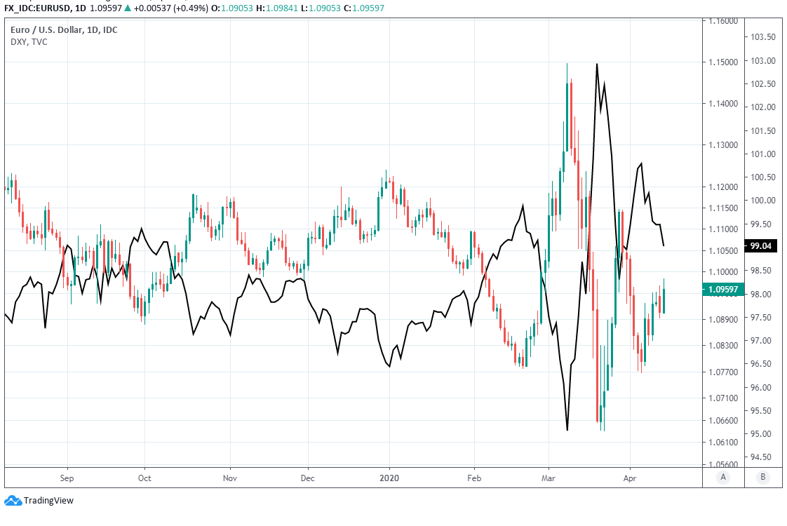 US Dollar has depreciated against all major currencies helping rupee to appreciate moderately  April-14-ERF-EUR-USD-USDXY