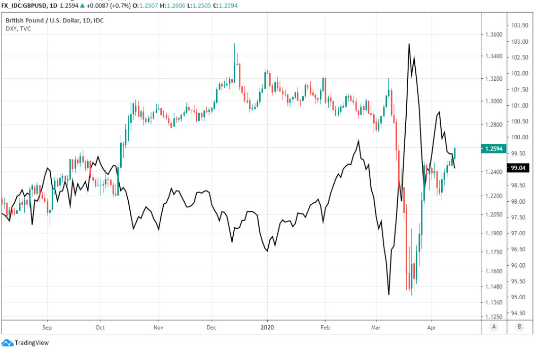 US Dollar has depreciated against all major currencies helping rupee to appreciate moderately  April-14-ERF-GBP-USD-USDXY