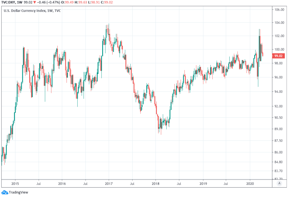 US Dollar has depreciated against all major currencies helping rupee to appreciate moderately  April-14-ERF-USDXY2