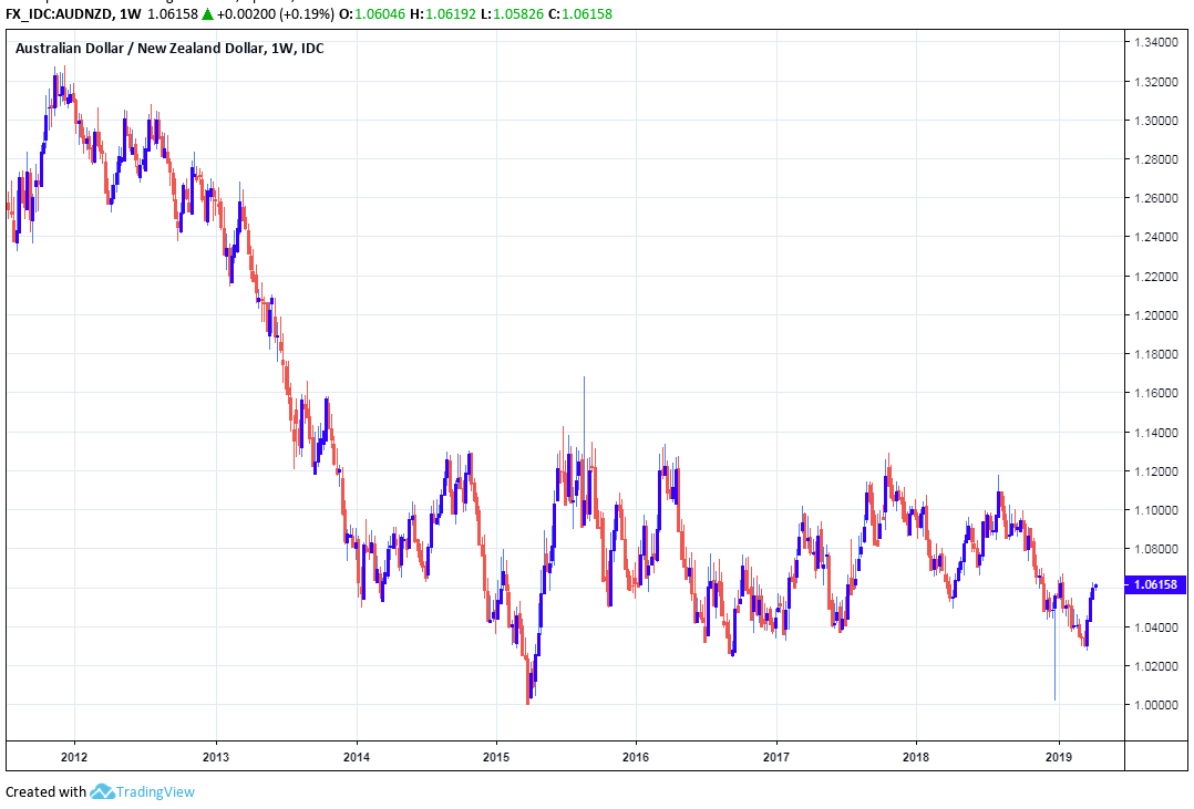 It's Time to Buy the Australian Dollar say Morgan Stanley and RBC