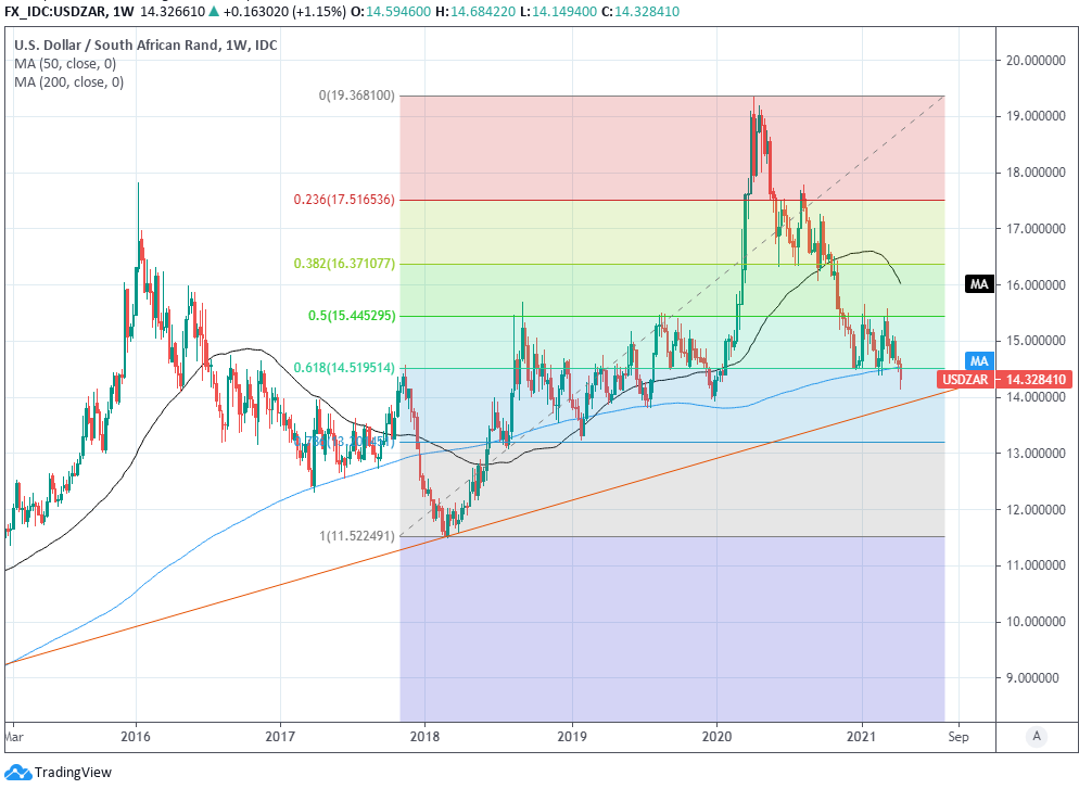 USD to ZAR weekly chart