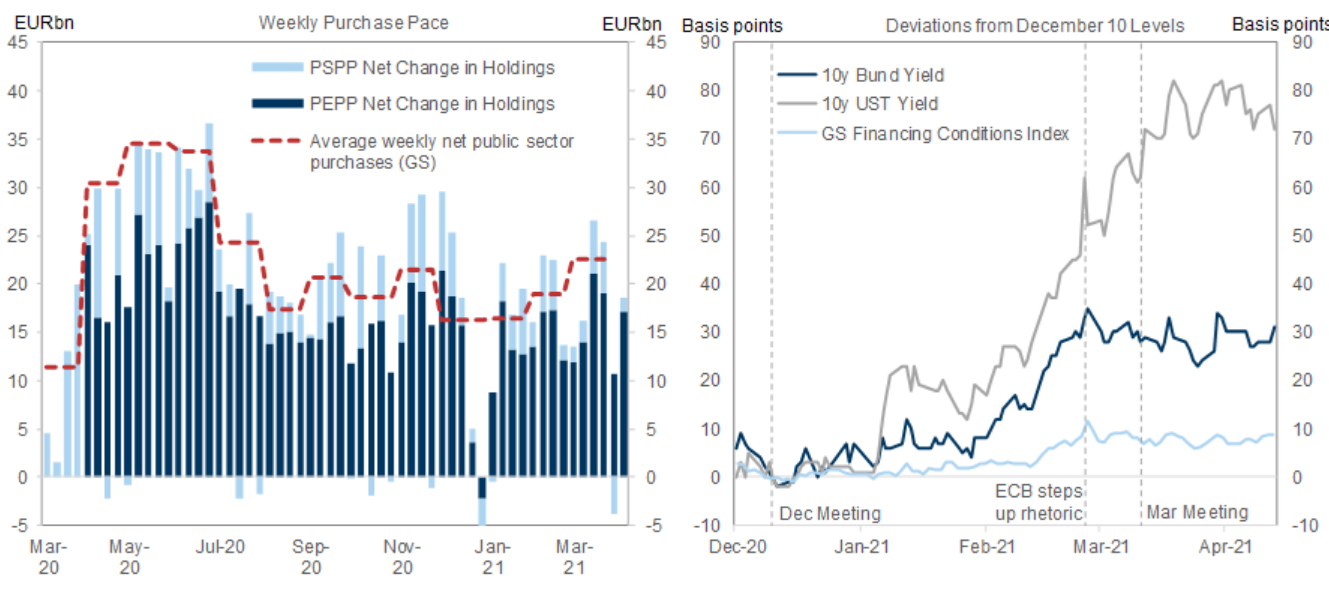 Goldman Sachs op PEPP
