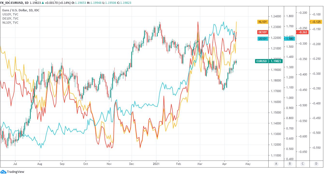 Wisselkoers van de euro ten opzichte van de Amerikaanse dollar met vergelijkbaar rendement