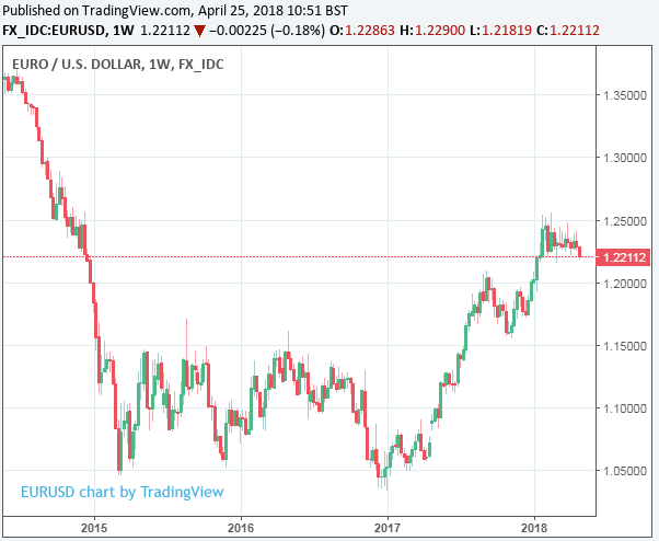 Draghi Debrief: Confidence On Growth Sends The EUR/USD Higher