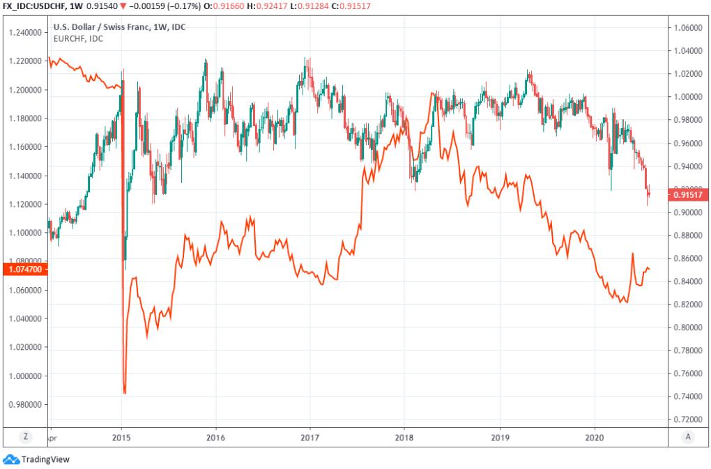 Le rassemblement du franc suisse va s'estomper aux côtés du taux euro-dollar, freinant la glissade USD / CHF ou risque de la BNS - Euro 2020