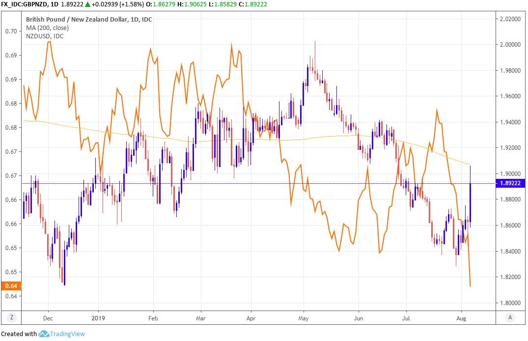 New Zealand Dollar Forecast to Hit New Lows amid RBNZ Promises to