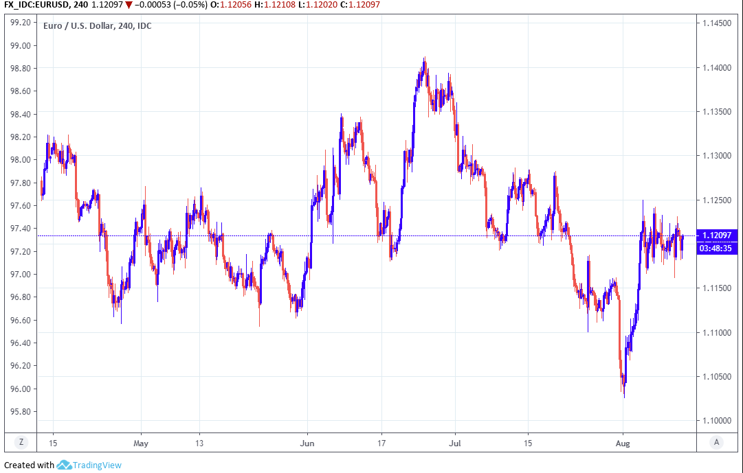Euro Dollar Rate Ced By 1 12 And Dreadful German Zew Survey