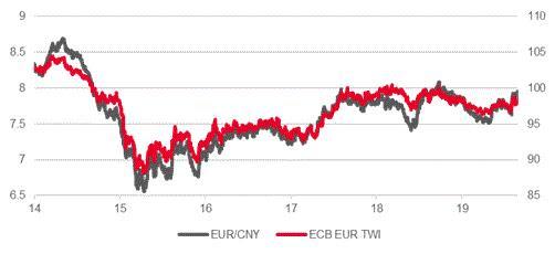 The Euro Dollar Rate Rises Despite Faltering German Economy