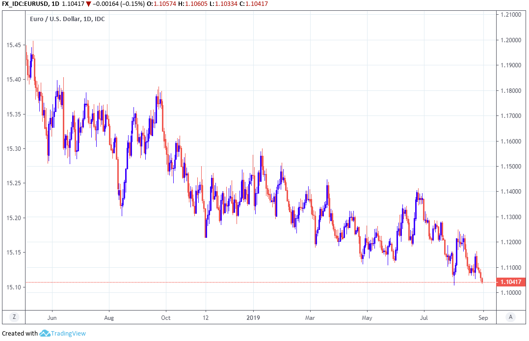 The Euro Dollar Charts Point Lower And A Recession In