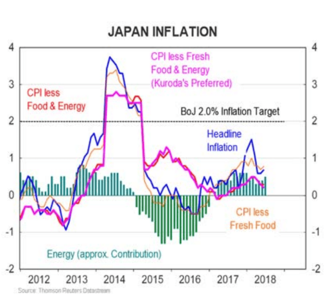 Upside Risks To Yen Grow On Heavily Anticipated Bank Of Japan Policy