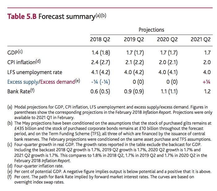 BoE inflation report projections
