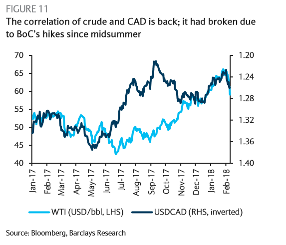 The Correlation Used To Be Extremely Especially For Usd Cad Pair Because Of Canada S Disproportionately Large Oil Exports Us