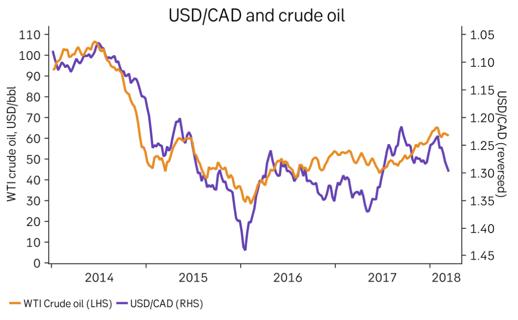 CAD and oil prices