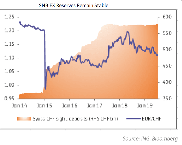 Euro Franc Exchange Rate Outlook Snb