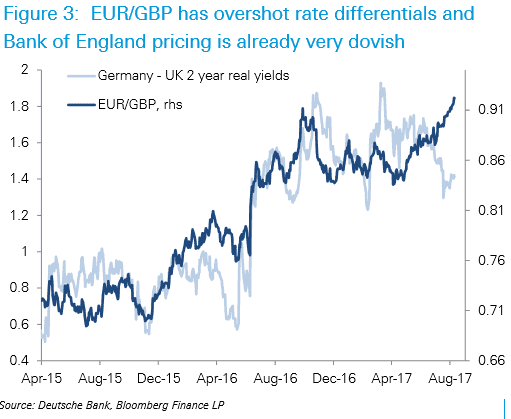 Pound now undervalued against the Euro