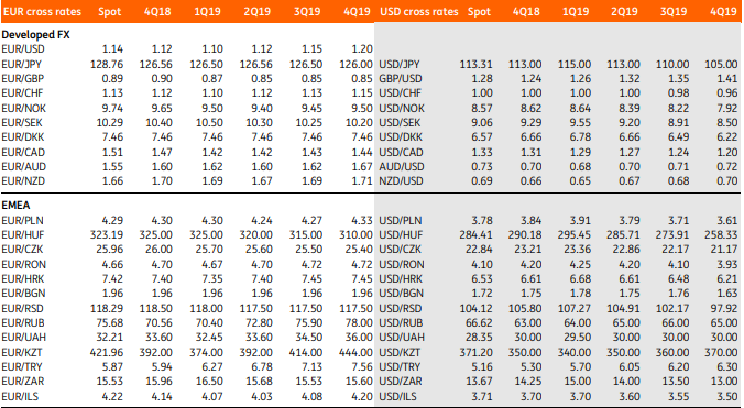 Above Ing Group Currency Forecasts