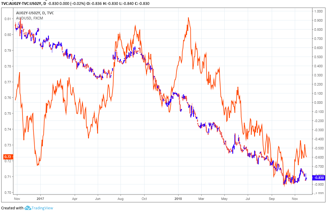 Above Aud Usd Rate Orange And U S Au 2 Year Yield Spread