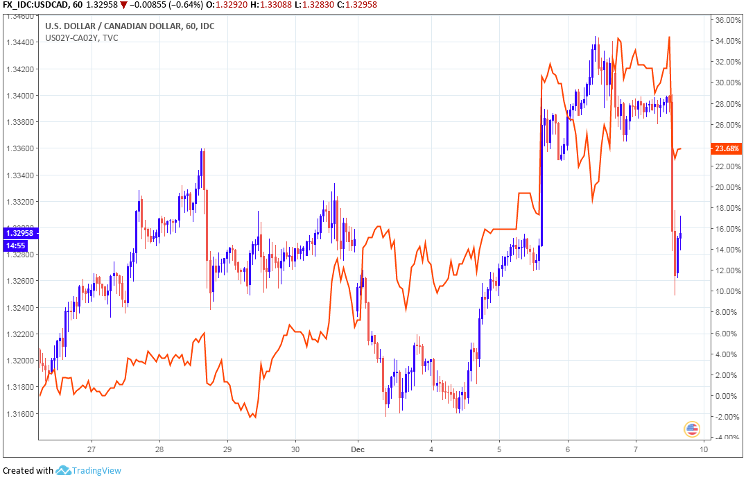 Above Usd Cad Red And Blue With 2 Year U S Canada Yield Diffeial Orange