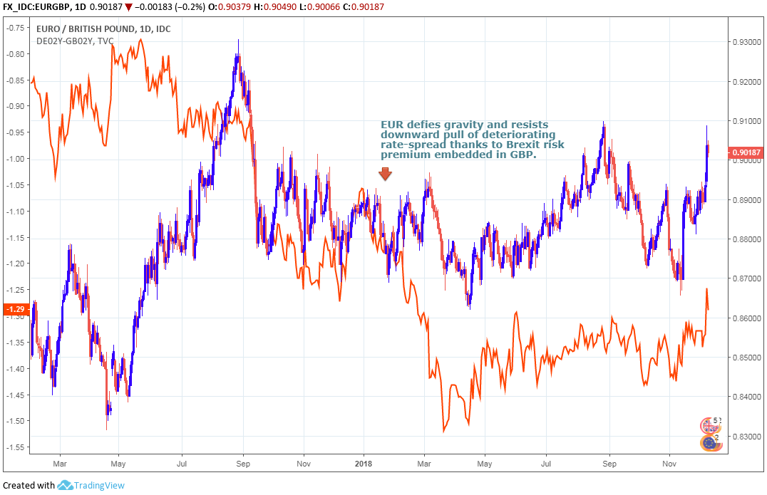 Above Eur Gbp Red Blue Alongside 2 Year German Uk Yield Spread