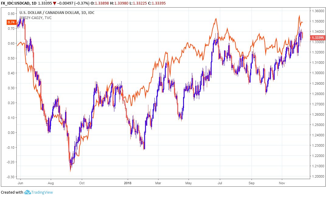 Above Usd Cad Rate Red Blue Alongside 2 Year U S Canada Yields Spread Orange