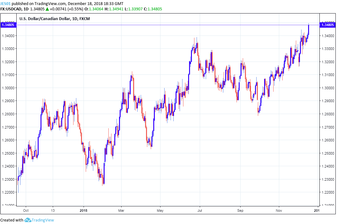 It Was The Driving Factor For Usdcad Much Of 2018 But Now Is Crude Oil Says Anderson
