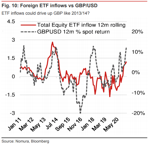 ETF flows could support GBP says Nomura