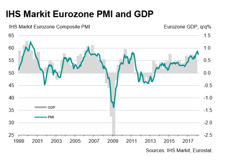 Eurozone business growth slows more than expected in February