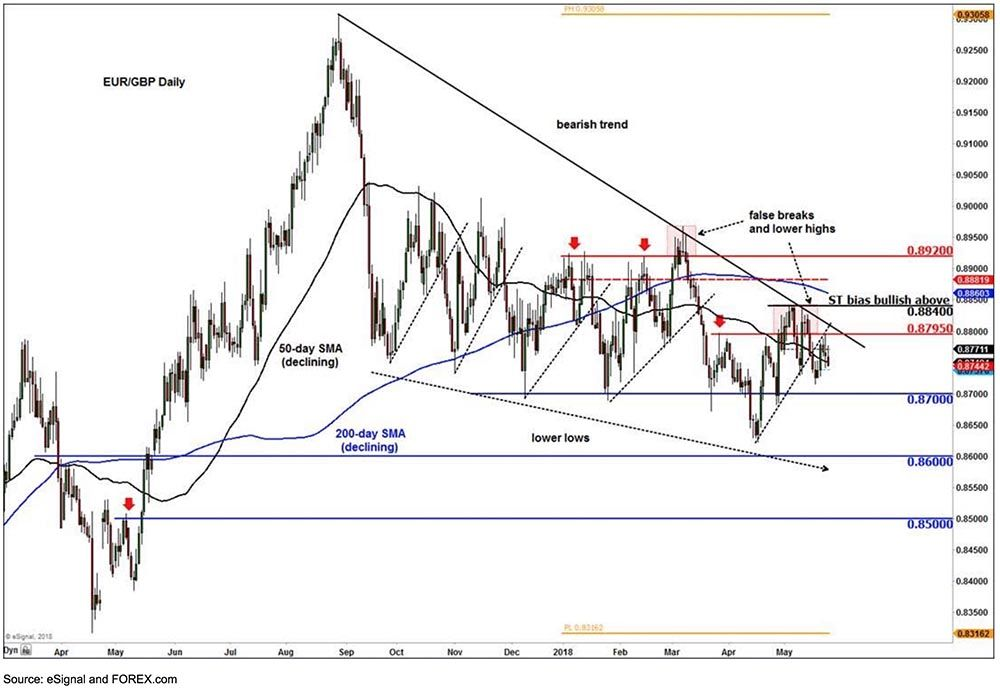 EUR/GBP technical studies