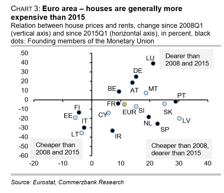 ECB Risk Fuelling a Eurozone Housing Bubble