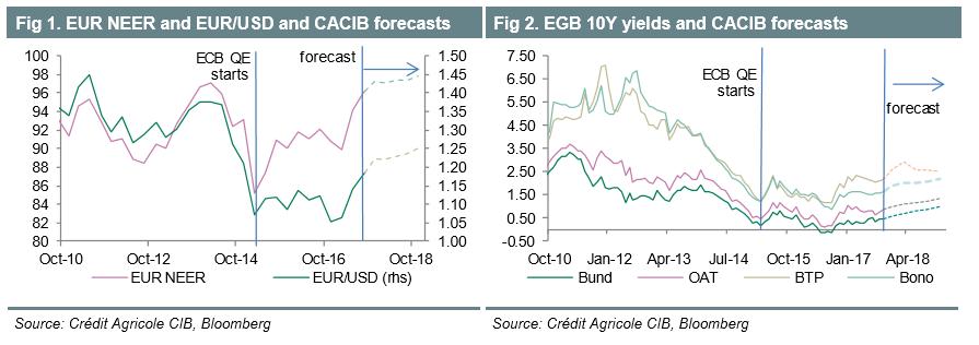 EUR Oct12 forecast