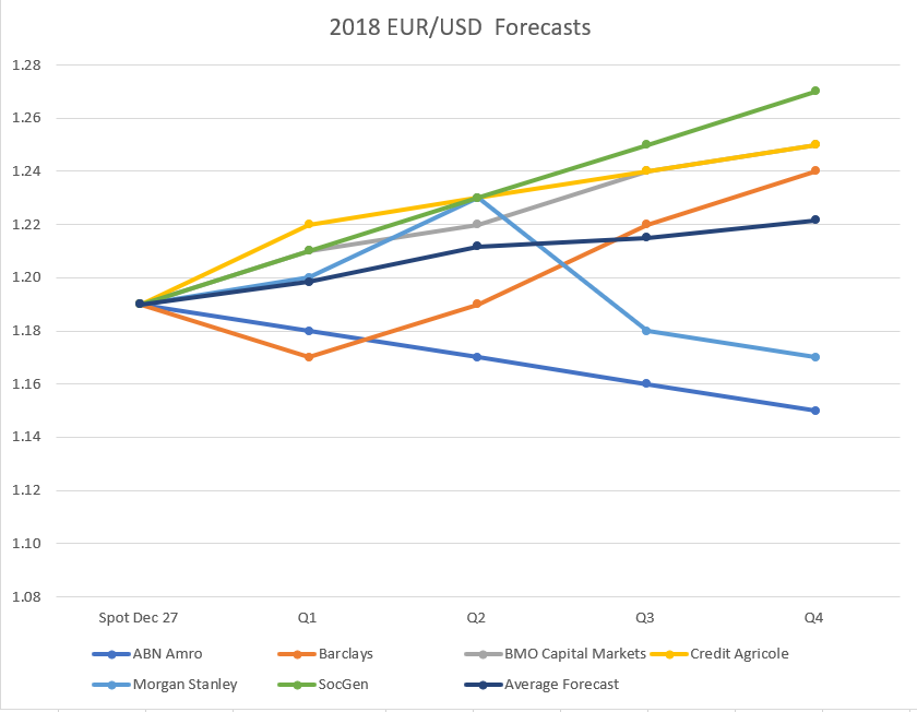 Euro To Dollar Compilation Of Major Bank Forecasts Currency Views