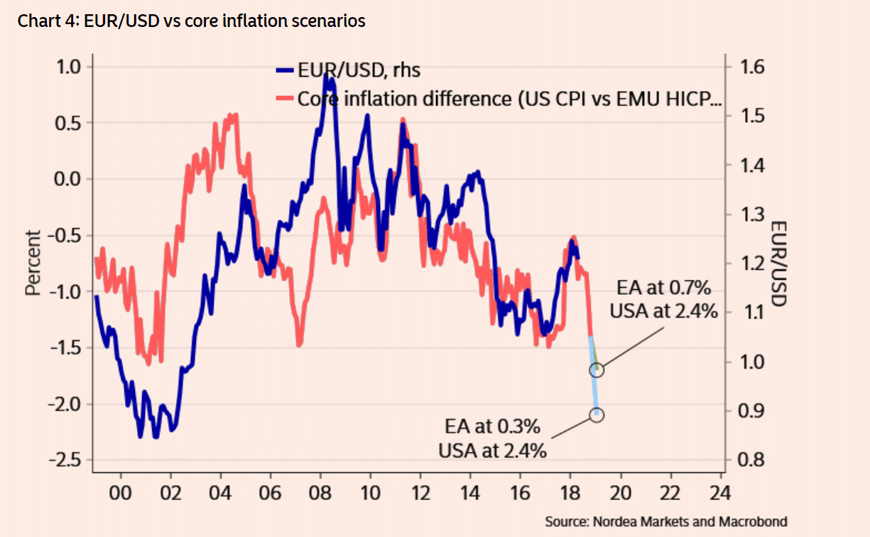 Inflation Model Shows Why Euro Dollar