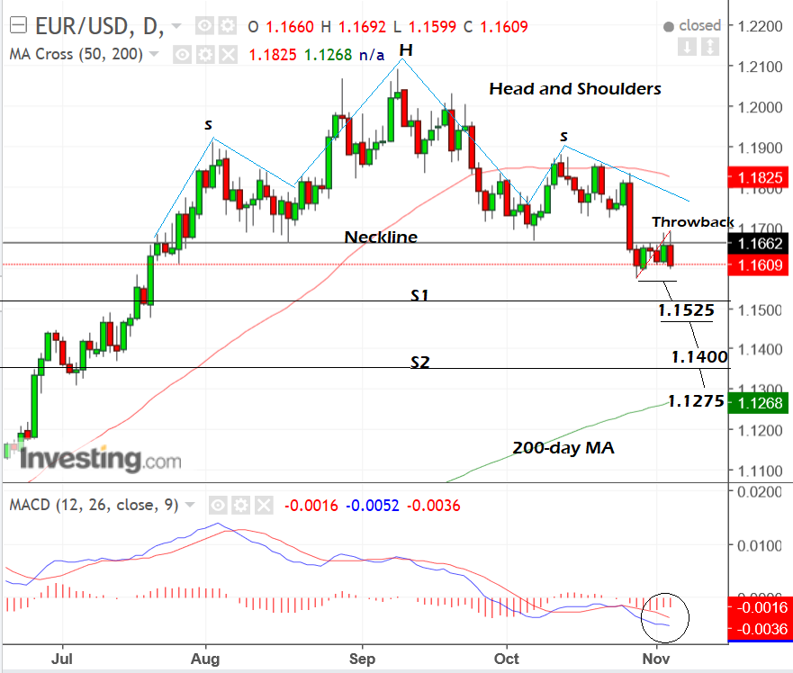 Eurusd Chart Hints At Further Downside