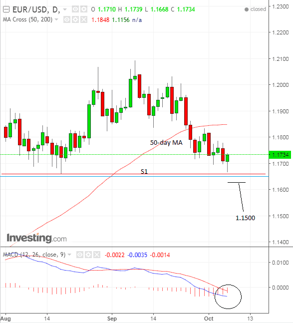 The Euro To Dollar Technical Forecast News And Events For The Next