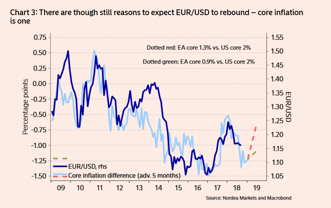 EUR to USD core inflation