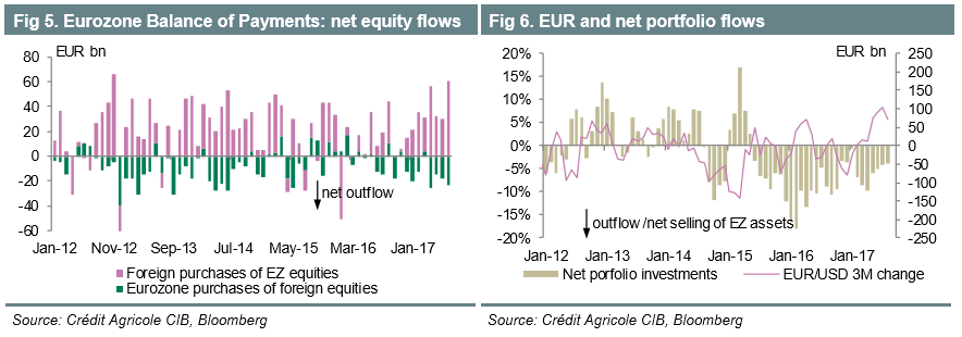 EUR USD Oct12 Flows