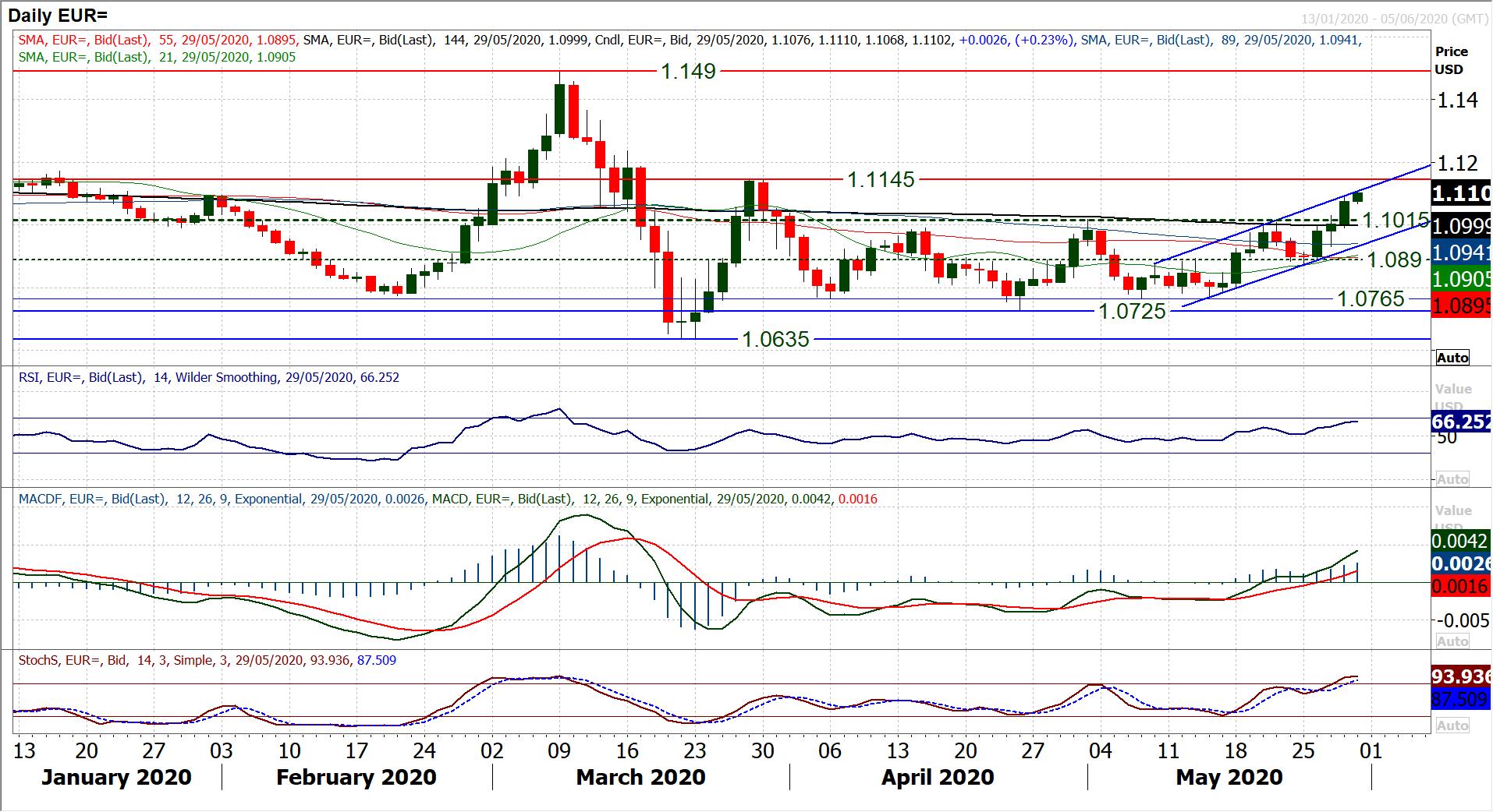 https://www.poundsterlinglive.com/images/graphs/EUR-USD-f0recast-chart.png