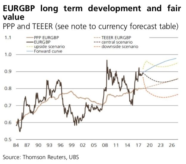 Graphic Courtesy Of Ubs