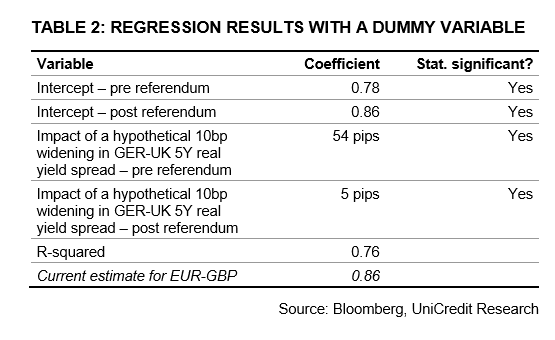 EUR to GBP table