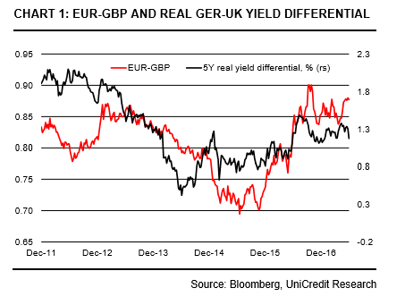 Euro to GBP sensitivity to yields