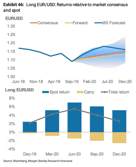 EUR to USD forecast article