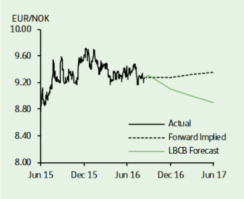 Norwegian krone forecast