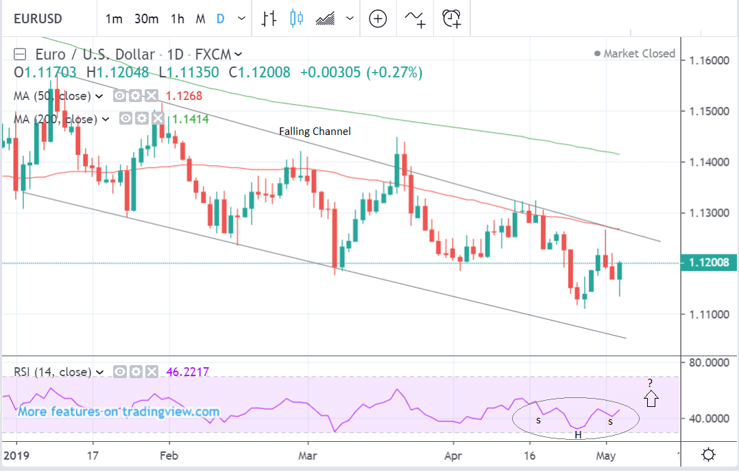 EUR to USD daily