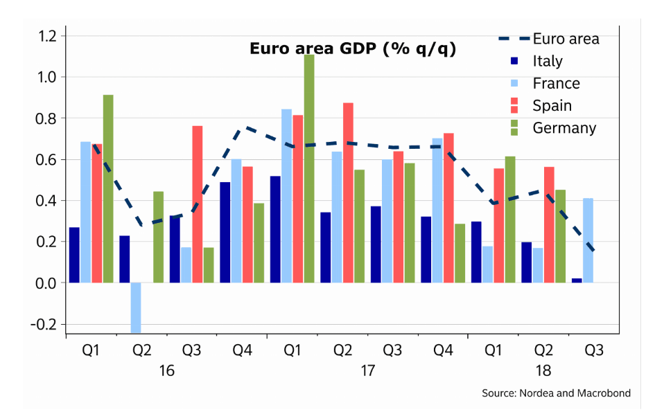 EUR to USD GDP