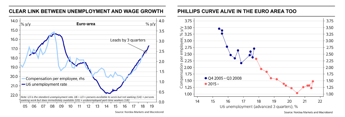 EUR to USD Philips curve