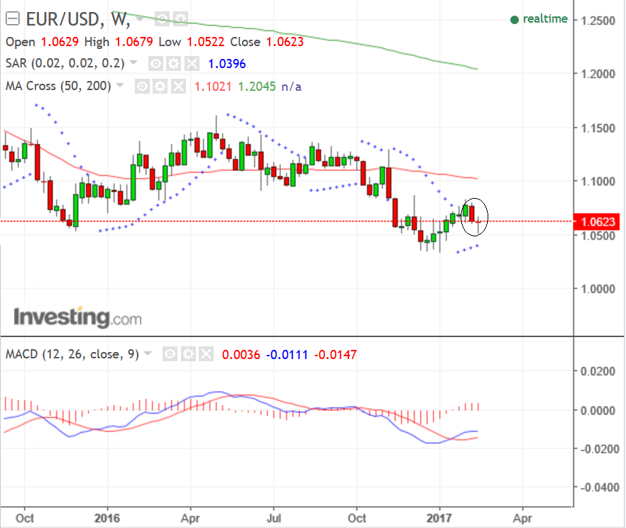 Forex live chart usd cad