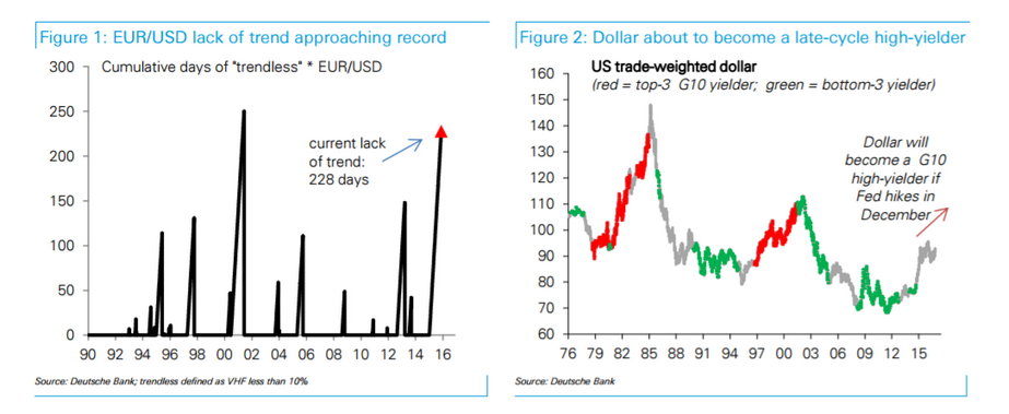 EUR USD Forecast To Fall Parity As Deutsche Revisit Euroglut Theory